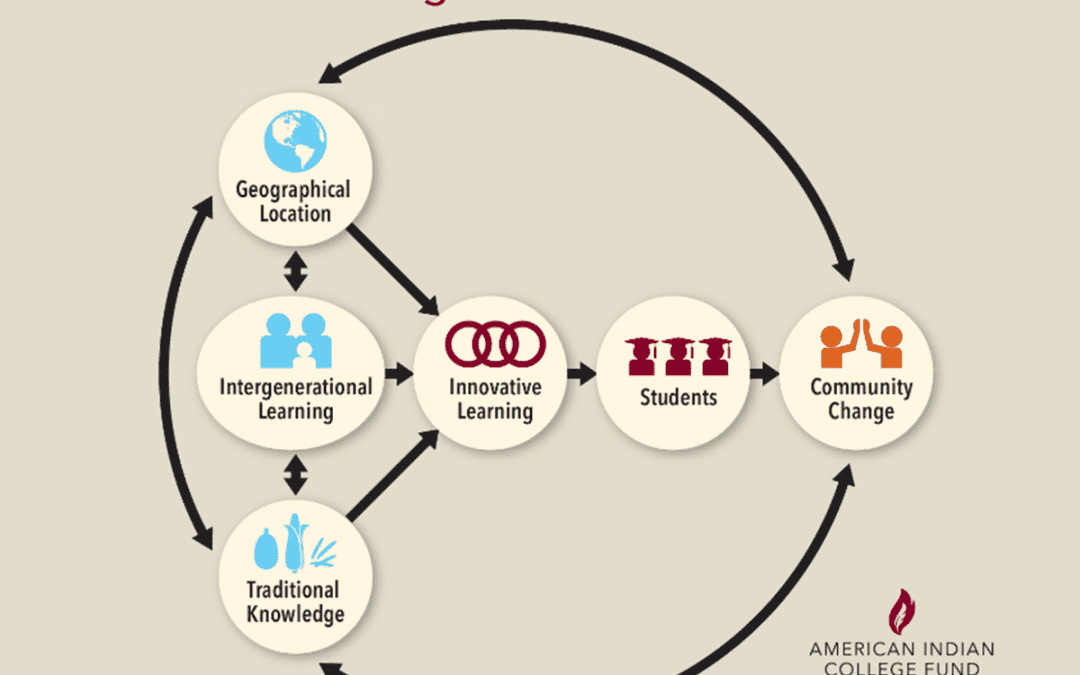 Place-Based Learning as a Framework for Building Native Student Success