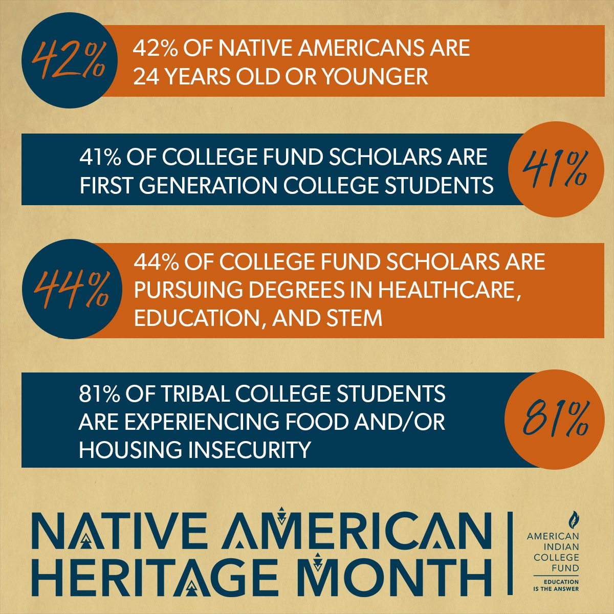 Native American Heritage Month - Share on Instagram 5