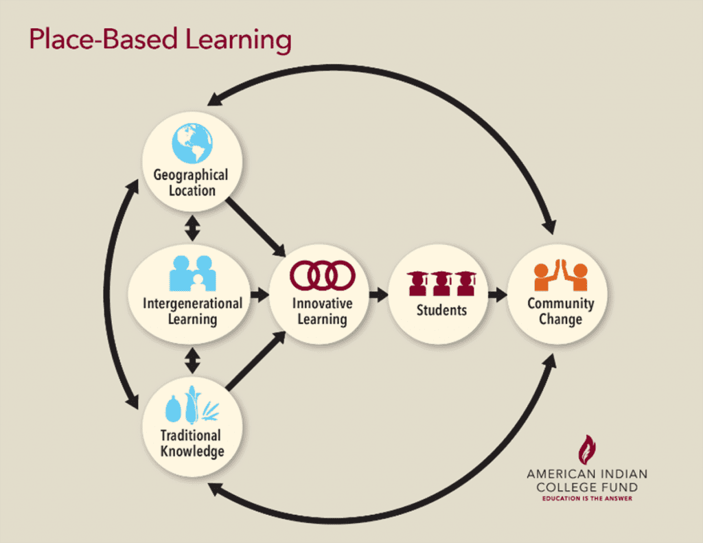 This graphic serves as a working model to support understandings of place-based learning that occurs at Tribal Colleges and Universities.