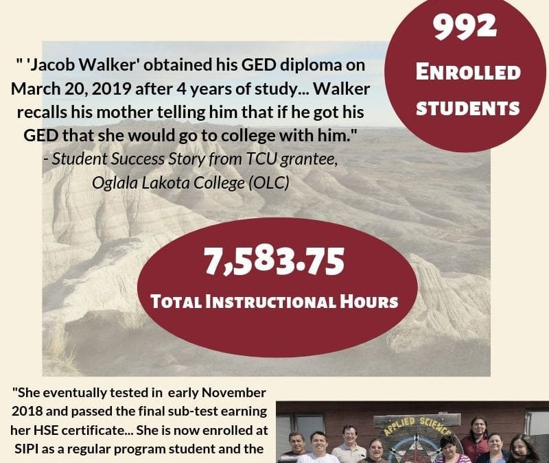 Click to view infographic and see how both quantitative and qualitative data demonstrate the impact of the Dollar General program on TCUs' respective GED programs as well as on individuals' work ethics, relationships, and future aspirations.