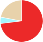 Pie Chart representing how College Fund allocates their donations. 73% scholarships, 5% management, 22% fundraising.