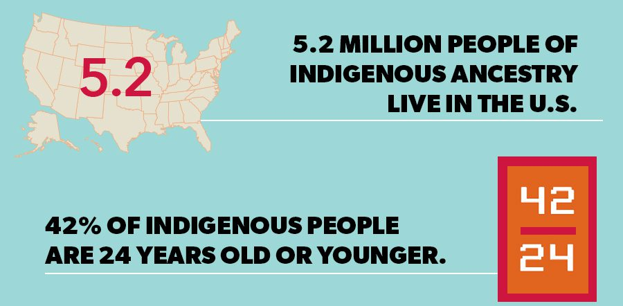 5.2 Million People of Indigenous Ancestry Live in the U.S. 42% of Indigenous people are 24 years old or younger