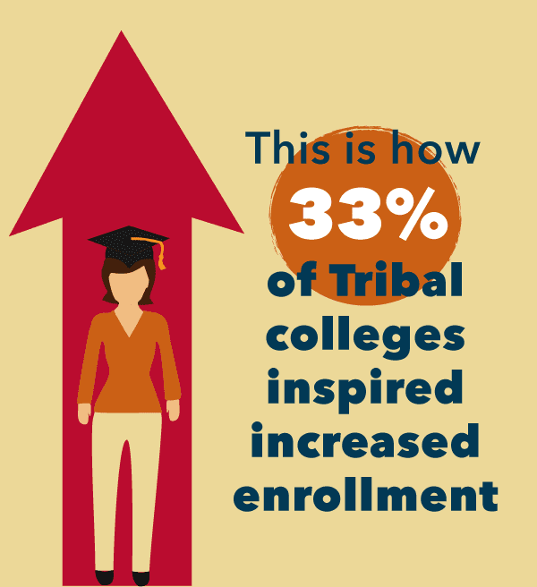 This is how 33% of Tribal Colleges inspired increased enrollment